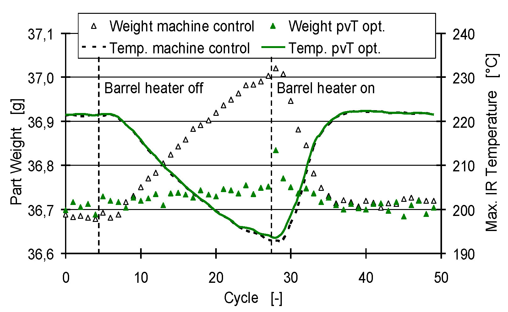Compensation of thermal fluctuations by self-optimizing in injection molding