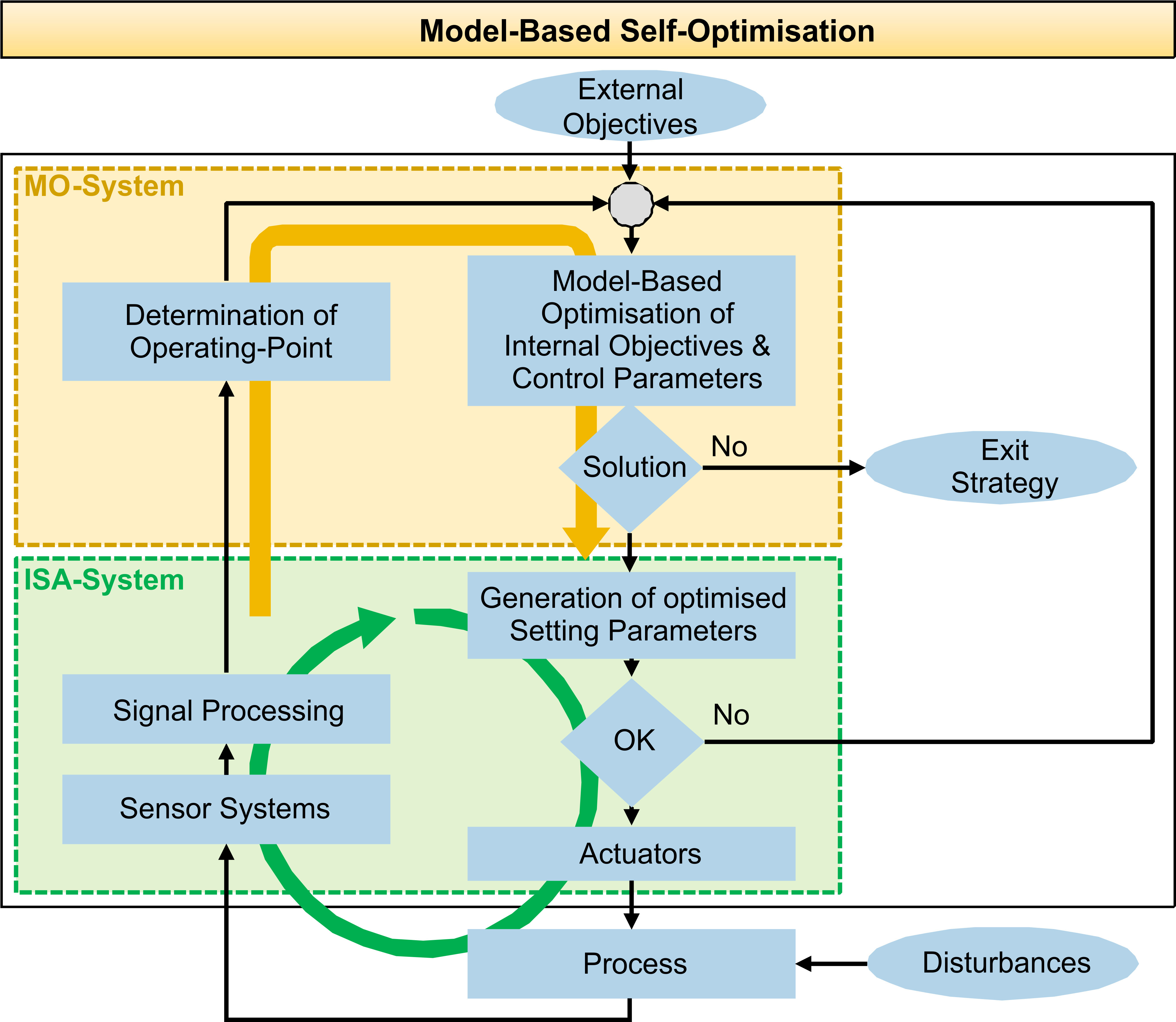 Concept of Model-Based Self-Optimisation (MBSO)